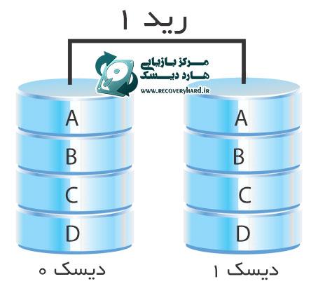 رید1 بازیابی اطلاعات هارد سرور و رید بازیابی اطلاعات هارد سرور و رید RAID1