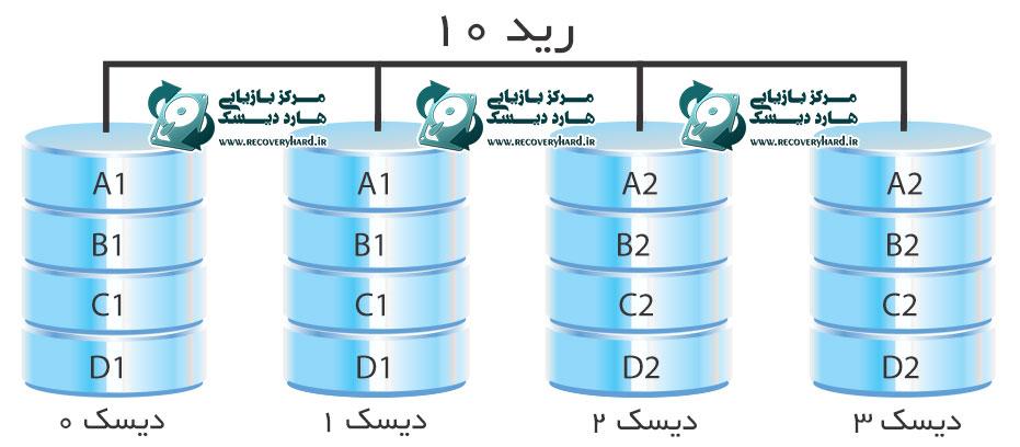 رید 10 بازیابی اطلاعات هارد سرور و رید بازیابی اطلاعات هارد سرور و رید RAID10