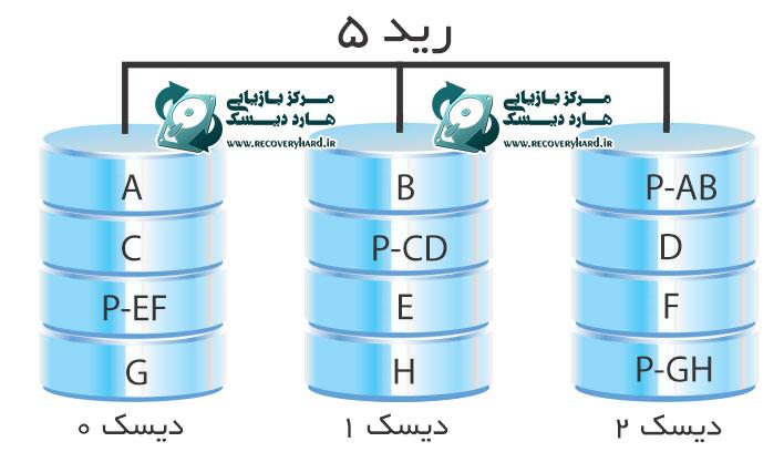 رید 5 بازیابی اطلاعات هارد سرور و رید بازیابی اطلاعات هارد سرور و رید RAID5